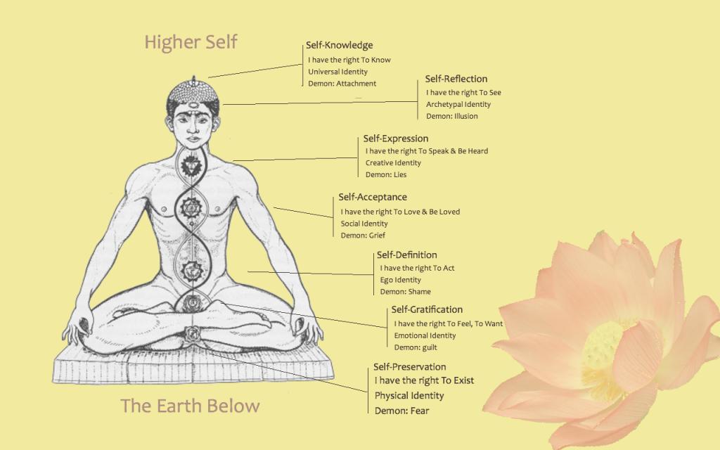 understanding 7 chakras